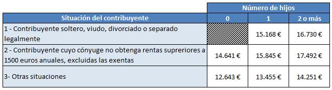 calculo renta nomina